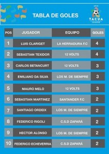 tabla goleadores